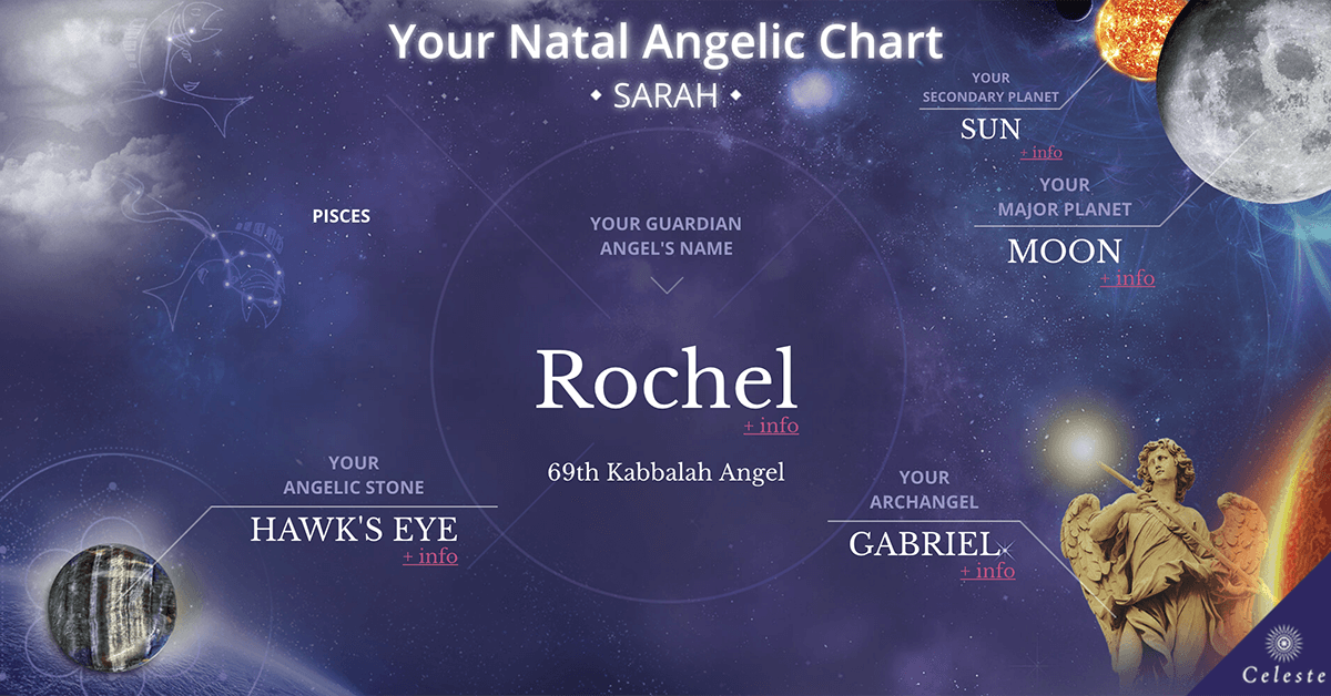 Natal Angelic Chart